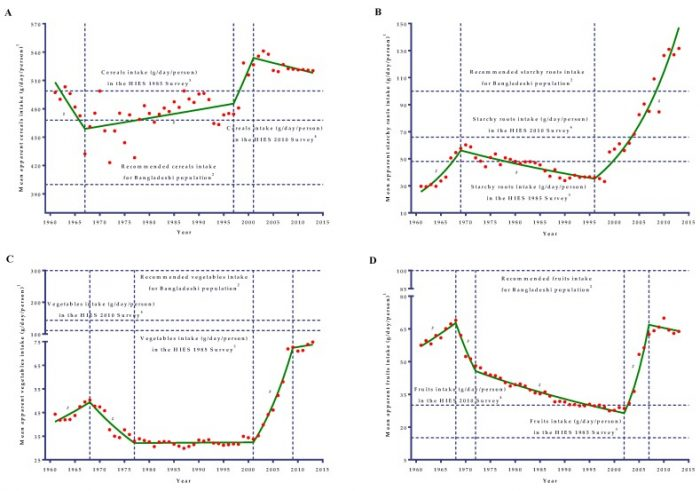 Temporal Trends in Apparent Food Consumption in Bangladesh: A Joinpoint Regression Analysis of FAO's Food Balance Sheet Data from 1961 to 2013.